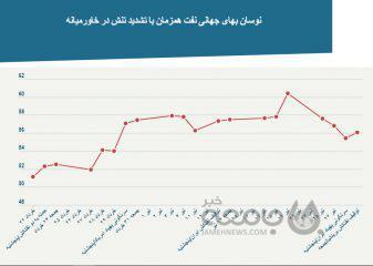 رابطه پنجشنبههای پرآشوب خلیج فارس و قیمت ارز