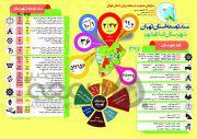 اینفوگراف| سند توسعه شهرستان «اسلامشهر» تا سال ۱۴۰۰