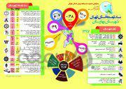 اینفوگراف  سند توسعه شهرستان «بهارستان» تا سال ۱۴۰۰