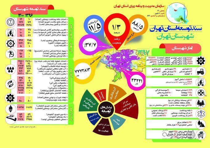 اینفوگراف| سند توسعه شهرستان «تهران» تا سال ۱۴۰۰