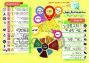 اینفوگراف  سند توسعه شهرستان «شمیرانات» تا سال ۱۴۰۰