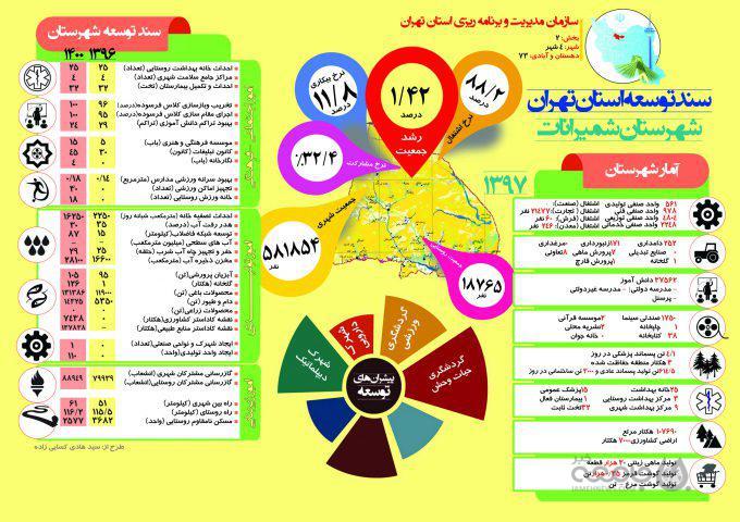 اینفوگراف| سند توسعه شهرستان «شمیرانات» تا سال ۱۴۰۰