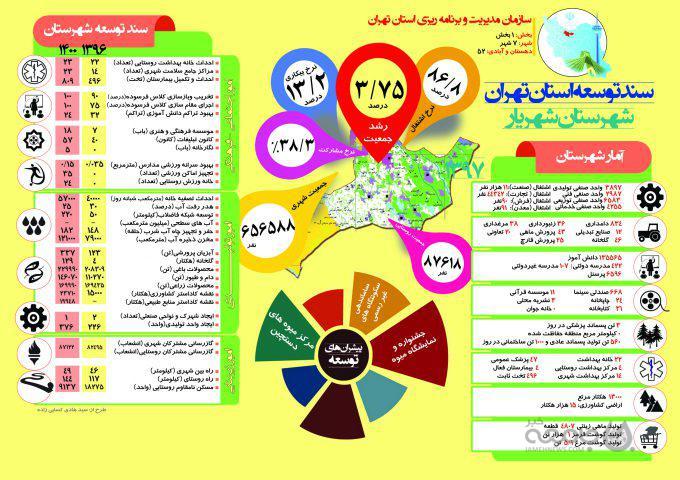 اینفوگراف| سند توسعه شهرستان «شهریار» تا سال ۱۴۰۰