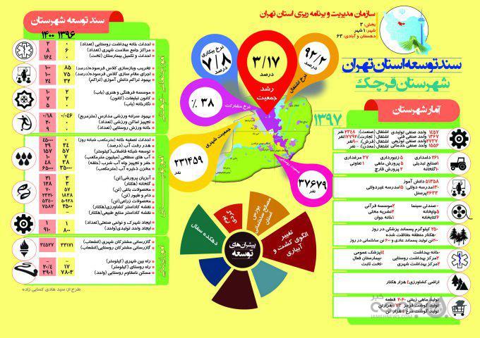 اینفوگراف| سند توسعه شهرستان «قرچک» تا سال ۱۴۰۰