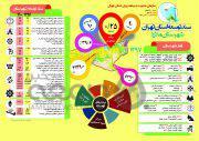 اینفوگرافی| سند توسعه شهرستان «ملارد» تا سال ۱۴۰۰