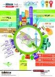 اینفوگرافی| شاخص های اقتصادی استان تهران