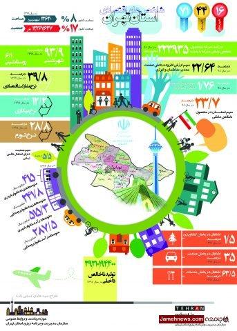 اینفوگرافی  شاخص های اقتصادی استان تهران