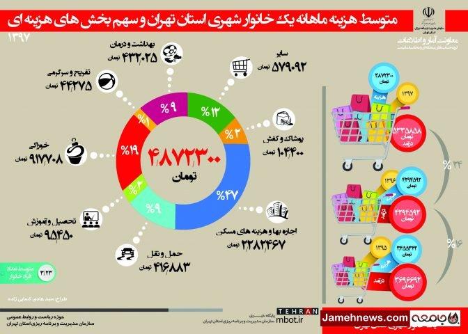 اینفوگرافی| هزینه ماهانه خانوارهای تهرانی