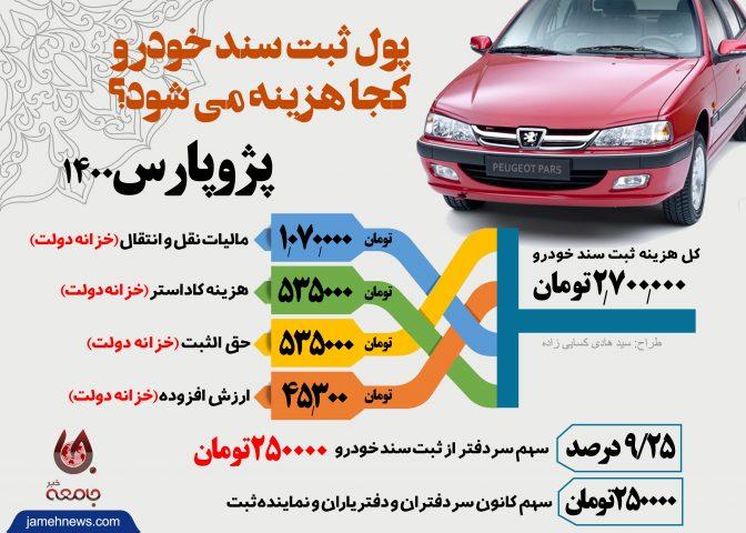 اینفوگرافی  پول ثبت سند خودرو کجا هزینه می شود؟