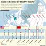 روسیه آمریکا را به تولید موشک های غیرمجاز تهدید کرد